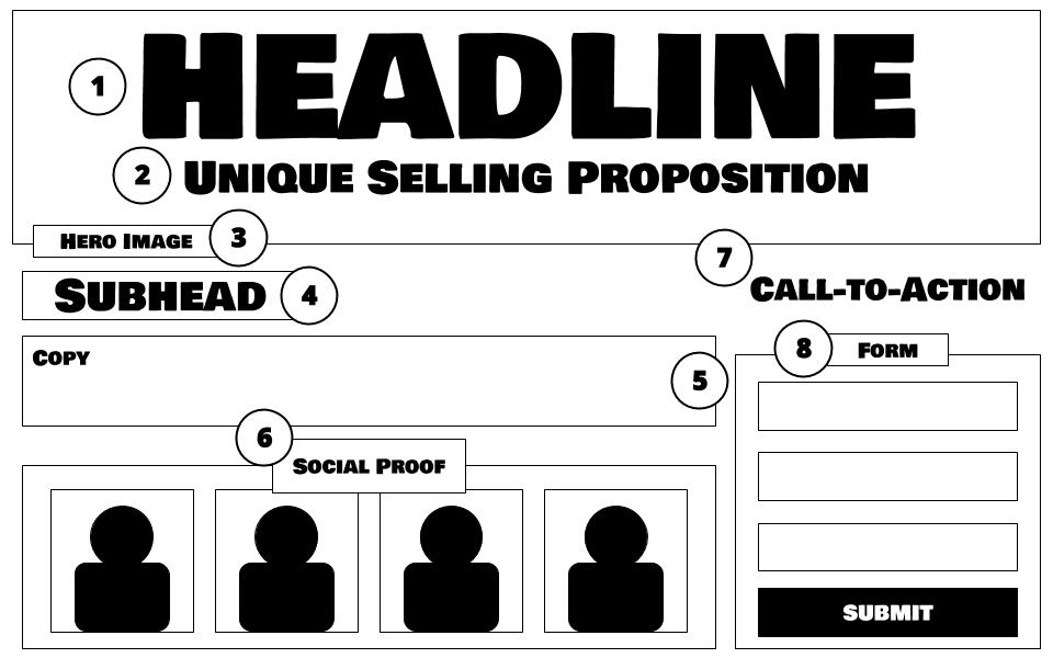 Anatomy of a Landing Page Template